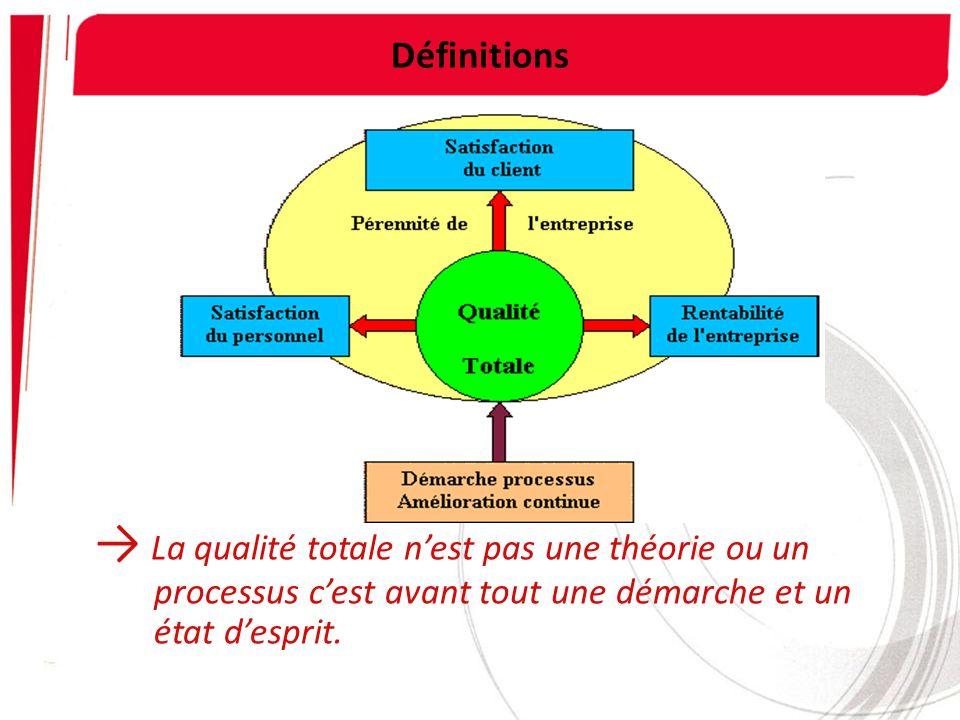 Définitions La qualité totale nest pas une théorie ou un processus cest avant tout une démarche et un état desprit.