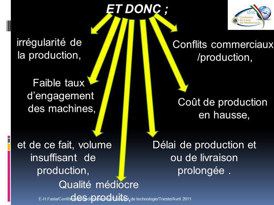 irrégularité de la production, ET DONC ; Faible taux dengagement des machines, et de ce fait, volume insuffisant de production, Qualité médiocre des produits, Délai de production et ou de livraison prolongée.