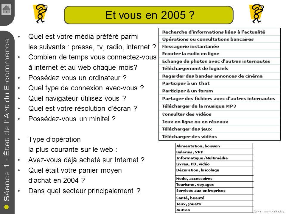 Cours de E-commerce - 2005 - Jennifer Kalka - www.kalka.biz Et vous en 2005 ? Quel est votre média préféré parmi les suivants : presse, tv, radio, int