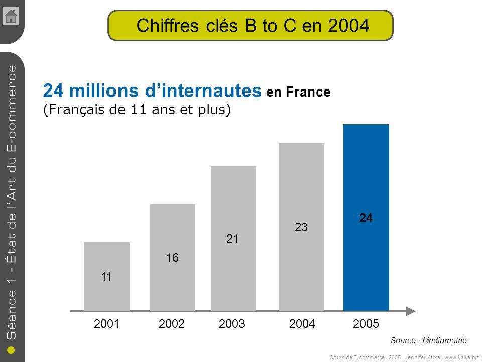 Cours de E-commerce - 2005 - Jennifer Kalka - www.kalka.biz Chiffres clés B to C en 2004 24 millions dinternautes en France (Français de 11 ans et plus) 2001 2002 2003 2004 2005 11 16 21 23 24 Source : Mediamatrie