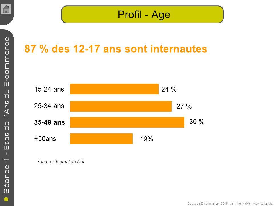 Cours de E-commerce - 2005 - Jennifer Kalka - www.kalka.biz 87 % des 12-17 ans sont internautes 15-24 ans 25-34 ans 35-49 ans +50ans Source : Journal du Net 24 % 27 % 30 % 19% Profil - Age