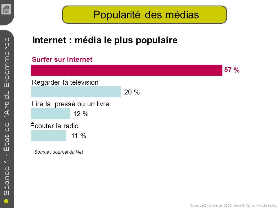 Cours de E-commerce - 2005 - Jennifer Kalka - www.kalka.biz Popularité des médias Surfer sur Internet 57 % 20 % 12 % 11 % Regarder la télévision Lire