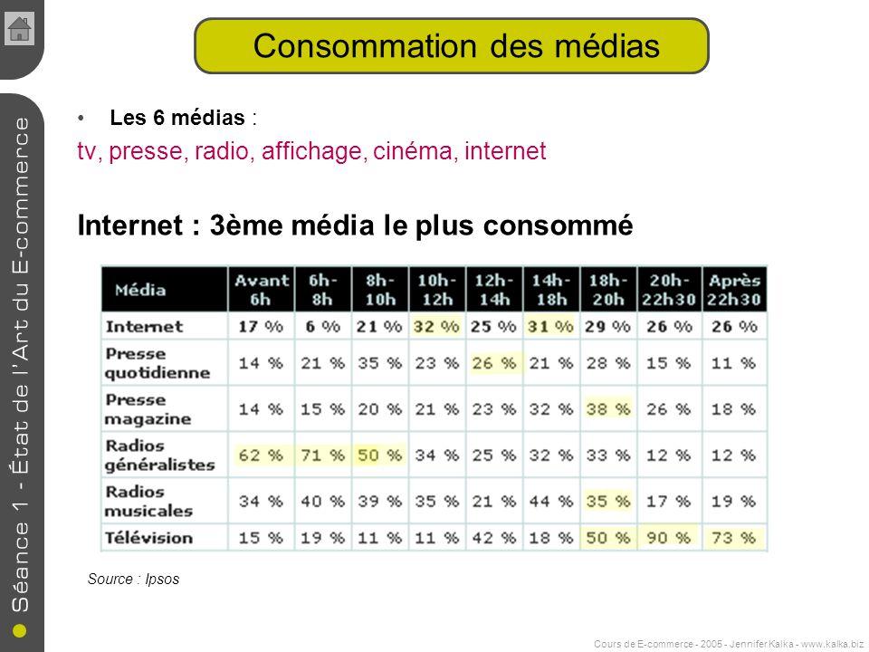 Cours de E-commerce - 2005 - Jennifer Kalka - www.kalka.biz Consommation des médias Les 6 médias : tv, presse, radio, affichage, cinéma, internet Internet : 3ème média le plus consommé Source : Ipsos