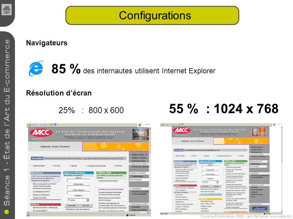 Cours de E-commerce - 2005 - Jennifer Kalka - www.kalka.biz Navigateurs 85 % des internautes utilisent Internet Explorer Résolution décran 25% : 800 x 600 55 % : 1024 x 768 Configurations