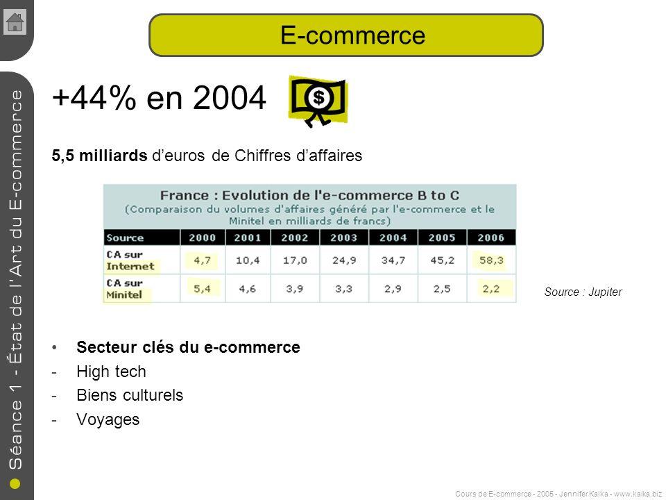 Cours de E-commerce - 2005 - Jennifer Kalka - www.kalka.biz +44% en 2004 5,5 milliards deuros de Chiffres daffaires Secteur clés du e-commerce -High tech -Biens culturels -Voyages E-commerce Source : Jupiter