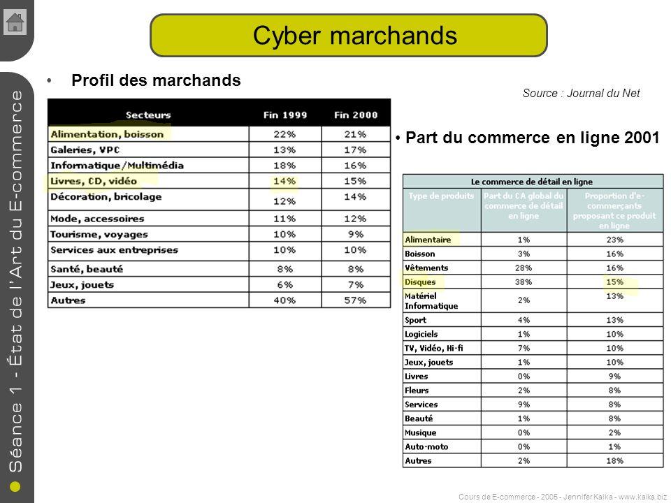 Cours de E-commerce - 2005 - Jennifer Kalka - www.kalka.biz Profil des marchands Cyber marchands Source : Journal du Net Part du commerce en ligne 2001