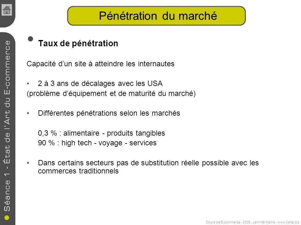 Cours de E-commerce - 2005 - Jennifer Kalka - www.kalka.biz Pénétration du marché Taux de pénétration Capacité dun site à atteindre les internautes 2