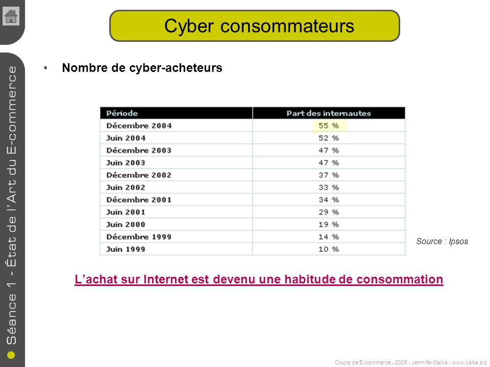 Cours de E-commerce - 2005 - Jennifer Kalka - www.kalka.biz Nombre de cyber-acheteurs Lachat sur Internet est devenu une habitude de consommation Cyber consommateurs Source : Ipsos