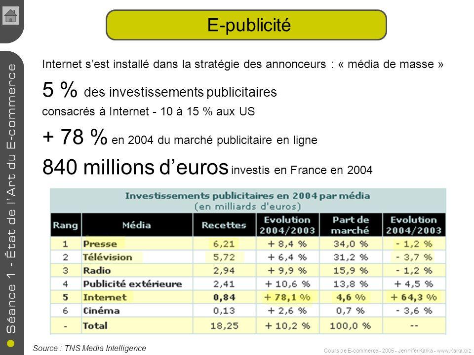 Cours de E-commerce - 2005 - Jennifer Kalka - www.kalka.biz E-publicité Internet sest installé dans la stratégie des annonceurs : « média de masse » 5 % des investissements publicitaires consacrés à Internet - 10 à 15 % aux US + 78 % en 2004 du marché publicitaire en ligne 840 millions deuros investis en France en 2004 Source : TNS Media Intelligence