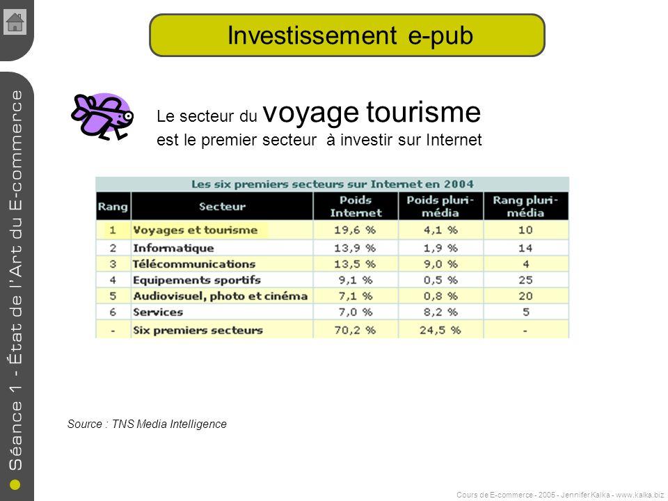 Cours de E-commerce - 2005 - Jennifer Kalka - www.kalka.biz Investissement e-pub Le secteur du voyage tourisme est le premier secteur à investir sur Internet Source : TNS Media Intelligence