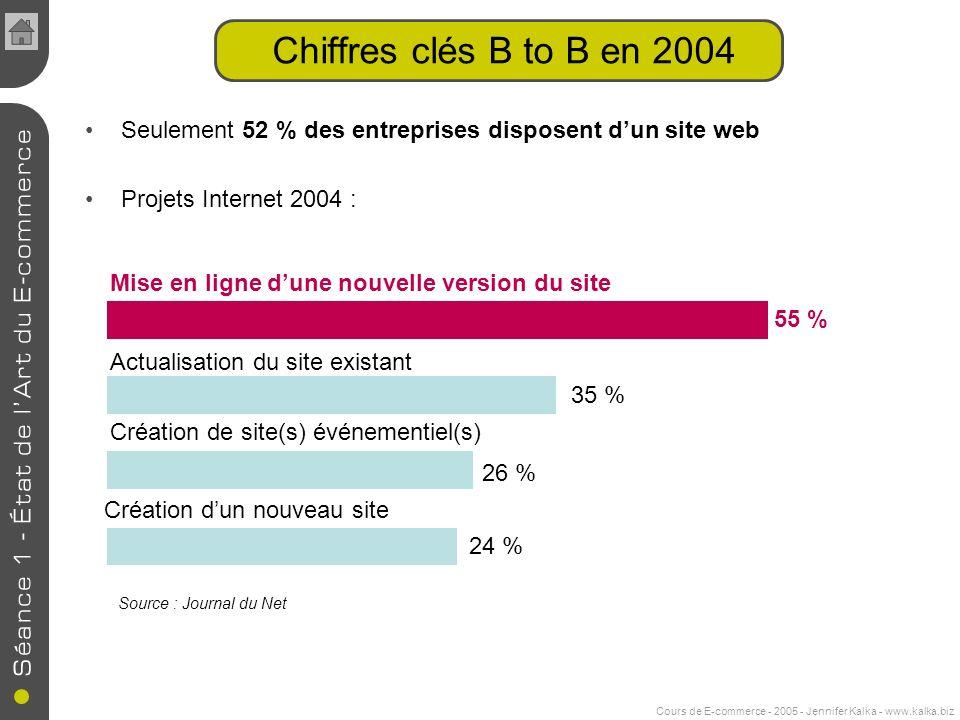 Cours de E-commerce - 2005 - Jennifer Kalka - www.kalka.biz Seulement 52 % des entreprises disposent dun site web Projets Internet 2004 : Chiffres clé