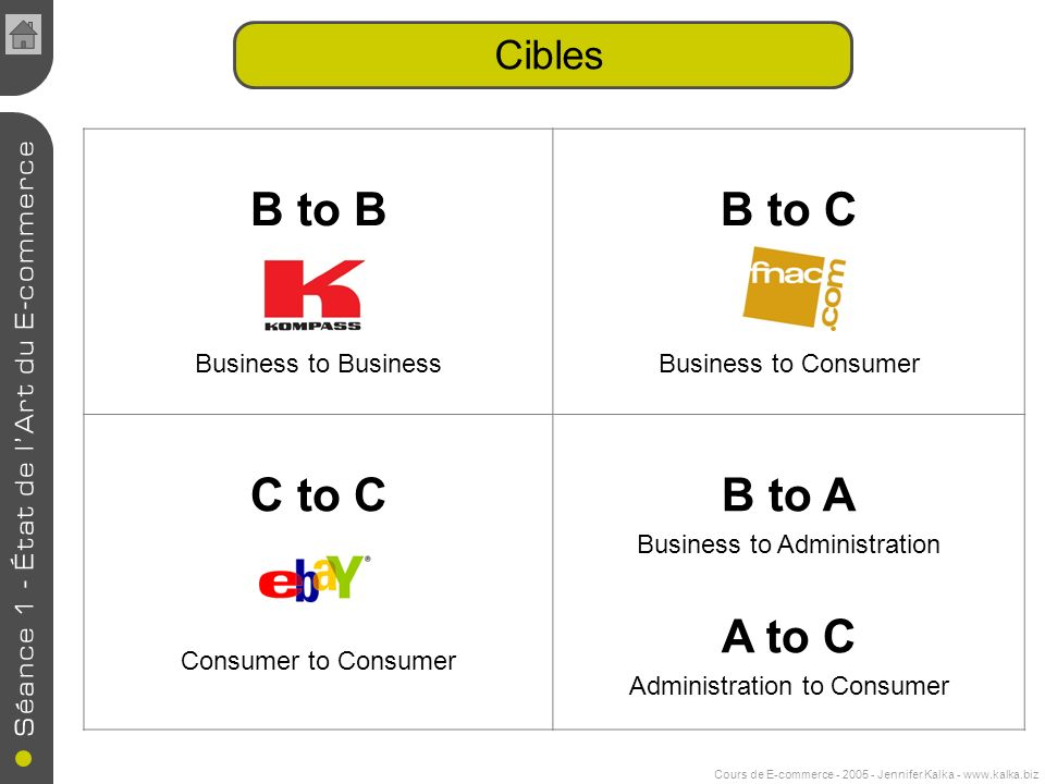 Cours de E-commerce - 2005 - Jennifer Kalka - www.kalka.biz Cibles B to B Business to Business B to C Business to Consumer C to C Consumer to Consumer B to A Business to Administration A to C Administration to Consumer