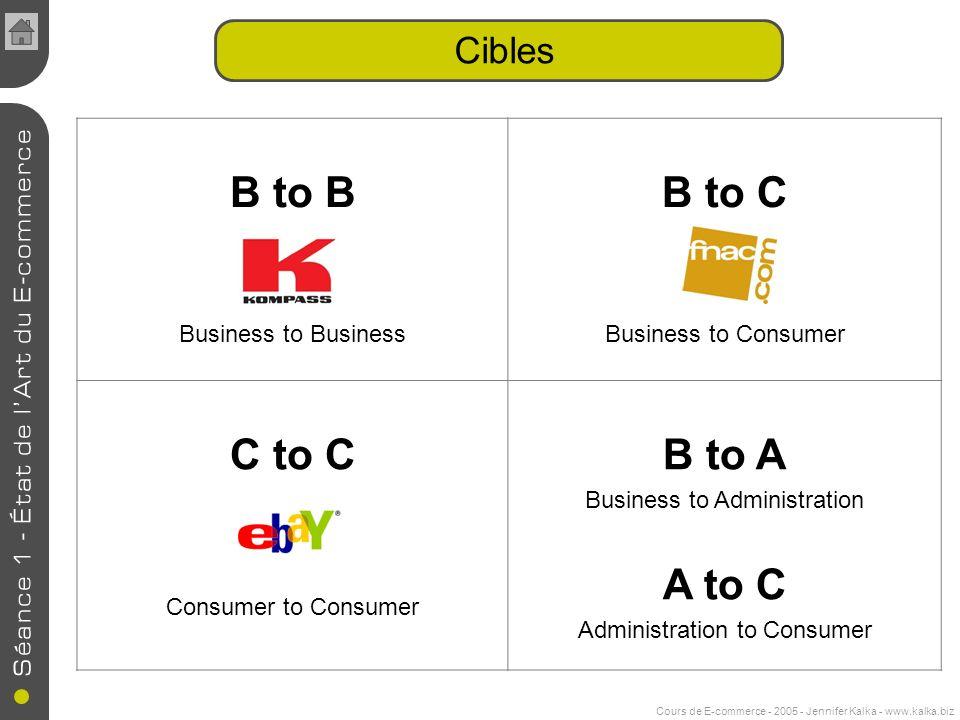 Cours de E-commerce - 2005 - Jennifer Kalka - www.kalka.biz Cibles B to B Business to Business B to C Business to Consumer C to C Consumer to Consumer