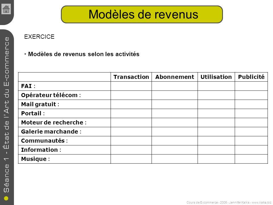 Cours de E-commerce - 2005 - Jennifer Kalka - www.kalka.biz Modèles de revenus EXERCICE Modèles de revenus selon les activités TransactionAbonnementUt