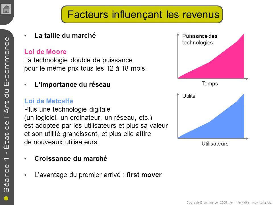 Cours de E-commerce - 2005 - Jennifer Kalka - www.kalka.biz La taille du marché Loi de Moore La technologie double de puissance pour le même prix tous