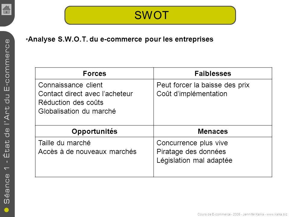 Cours de E-commerce - 2005 - Jennifer Kalka - www.kalka.biz SWOT Analyse S.W.O.T. du e-commerce pour les entreprises ForcesFaiblesses Connaissance cli