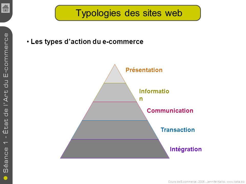 Cours de E-commerce - 2005 - Jennifer Kalka - www.kalka.biz Typologies des sites web Informatio n Présentation Communication Transaction Intégration Les types daction du e-commerce