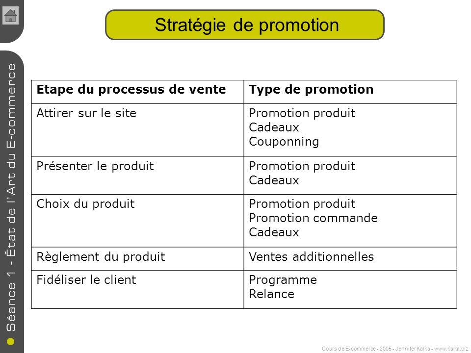 Cours de E-commerce - 2005 - Jennifer Kalka - www.kalka.biz Stratégie de promotion Etape du processus de venteType de promotion Attirer sur le sitePro