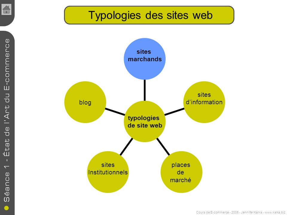 Cours de E-commerce - 2005 - Jennifer Kalka - www.kalka.biz typologies de site web sites marchands sites dinformation places de marché sites Institutionnels blog Typologies des sites web