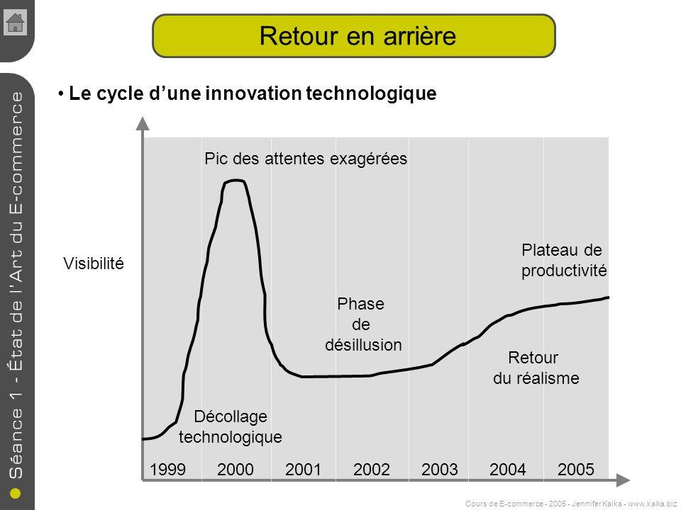 Cours de E-commerce - 2005 - Jennifer Kalka - www.kalka.biz Retour en arrière Visibilité 1999200020012002200320042005 Phase de désillusion Retour du réalisme Plateau de productivité Pic des attentes exagérées Décollage technologique Le cycle dune innovation technologique