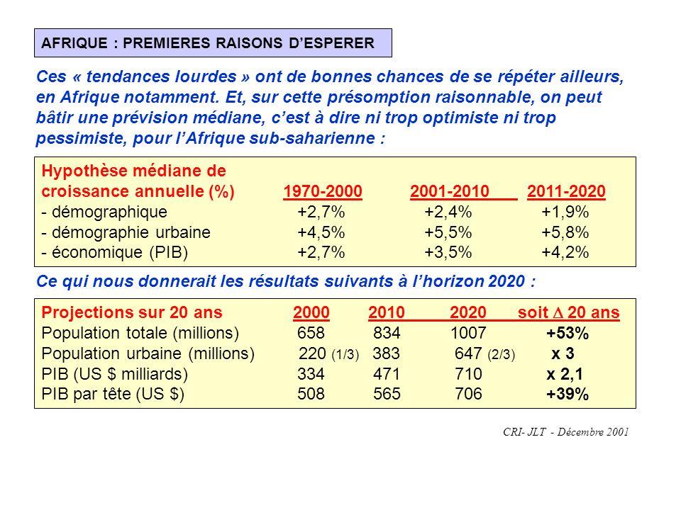 AFRIQUE : PREMIERES RAISONS DESPERER CRI- JLT - Décembre 2001 Ces « tendances lourdes » ont de bonnes chances de se répéter ailleurs, en Afrique notamment.