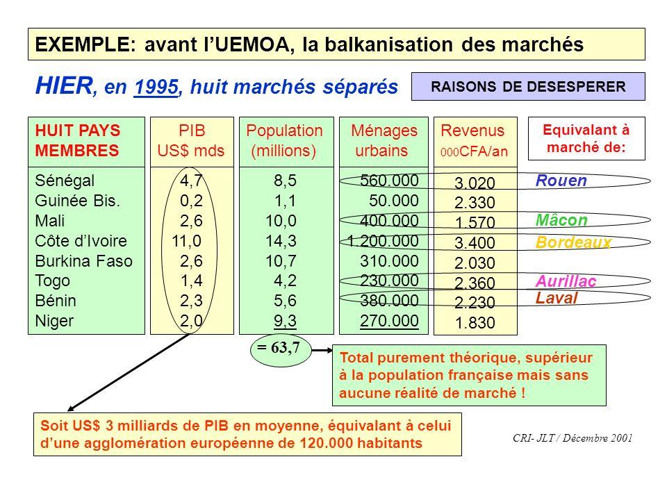 EXEMPLE: avant lUEMOA, la balkanisation des marchés HIER, en 1995, huit marchés séparés RAISONS DE DESESPERER Population (millions) 8,5 1,1 10,0 14,3