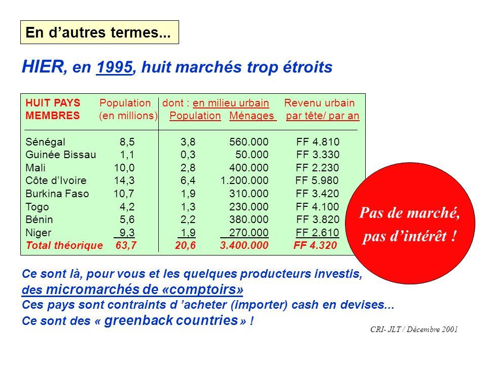HUIT PAYS Population dont : en milieu urbain Revenu urbain MEMBRES (en millions) Population Ménages par tête/ par an Sénégal 8,5 3,8 560.000 FF 4.810 Guinée Bissau 1,1 0,3 50.000 FF 3.330 Mali 10,0 2,8 400.000 FF 2.230 Côte dIvoire 14,3 6,4 1.200.000 FF 5.980 Burkina Faso 10,7 1,9 310.000 FF 3.420 Togo 4,2 1,3 230.000 FF 4.100 Bénin 5,6 2,2 380.000 FF 3.820 Niger 9,3 1,9 270.000 FF 2.610 Total théorique 63,7 20,6 3.400.000 FF 4.320 HIER, en 1995, huit marchés trop étroits Ce sont là, pour vous et les quelques producteurs investis, des micromarchés de «comptoirs» Ces pays sont contraints d acheter (importer) cash en devises...