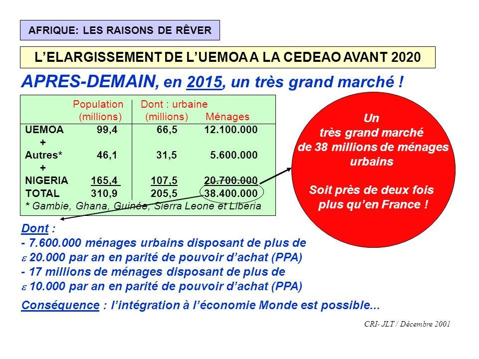 AFRIQUE: LES RAISONS DE RÊVER LELARGISSEMENT DE LUEMOA A LA CEDEAO AVANT 2020 APRES-DEMAIN, en 2015, un très grand marché ! Population Dont : urbaine