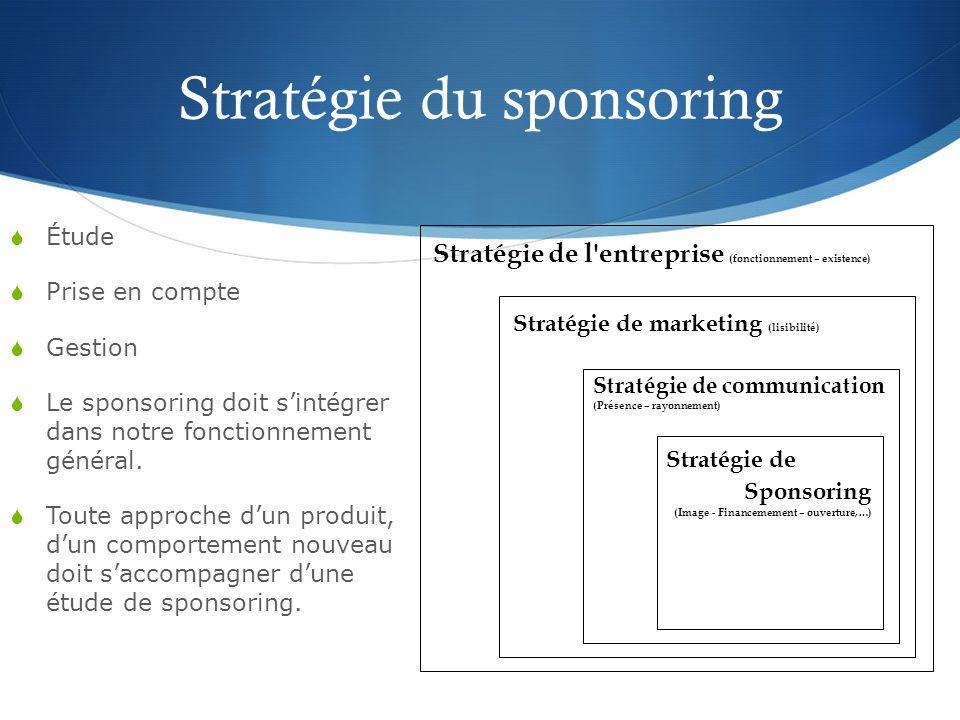 Objectifs du sponsoring (pour lentreprise) Accroître sa notoriété Valoriser un produit en faisant la preuve de son efficacité Stimuler un réseau de vente / Promouvoir ses ventes Dynamiser l interne …