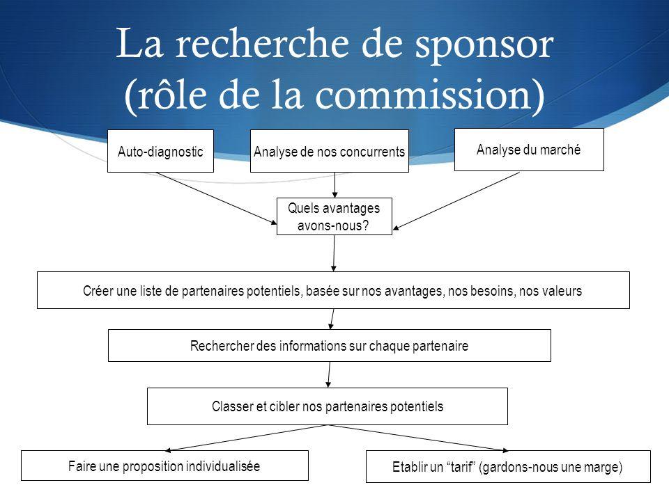 La recherche de sponsor (concerne tout le monde) Expédition / Appel / Rencontre Suivi Négociation Evaluation Contrat Mise en oeuvre du service (qualité perçue) Debriefing