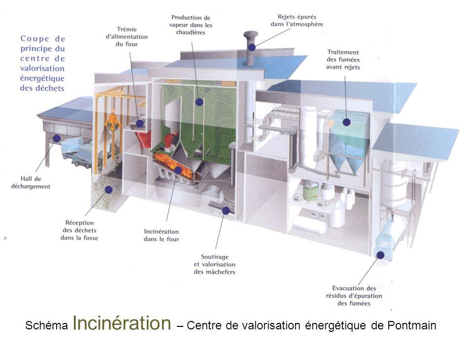 Schéma Incinération – Centre de valorisation énergétique de Pontmain