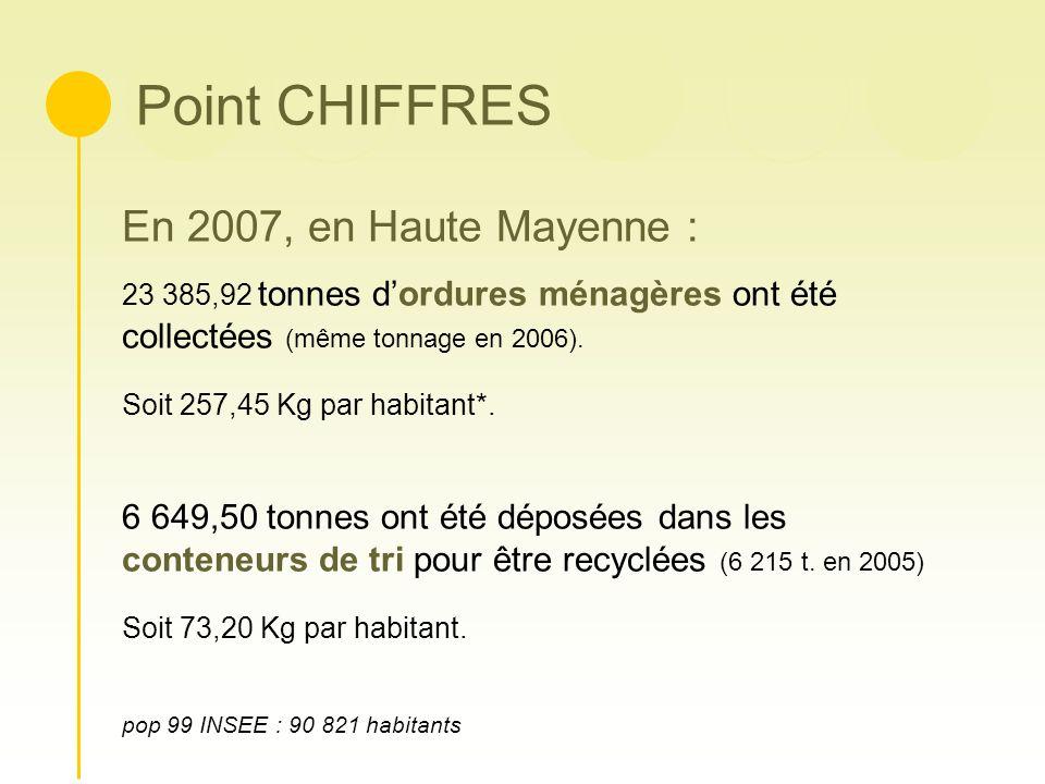 Point CHIFFRES En 2007, en Haute Mayenne : 23 385,92 tonnes dordures ménagères ont été collectées (même tonnage en 2006). Soit 257,45 Kg par habitant*