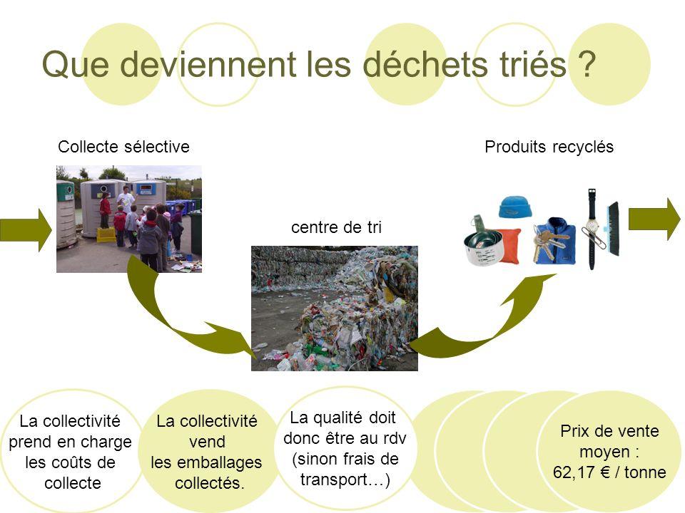 Que deviennent les déchets triés ? Collecte sélective centre de tri Produits recyclés La collectivité prend en charge les coûts de collecte La collect