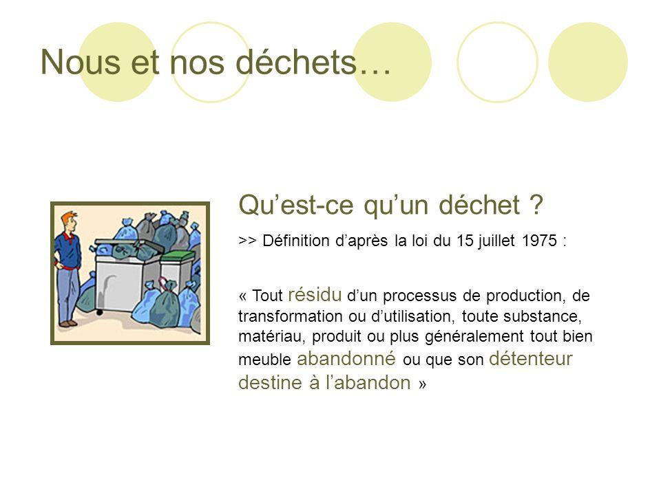 Quest-ce quun déchet ? >> Définition daprès la loi du 15 juillet 1975 : « Tout résidu dun processus de production, de transformation ou dutilisation,
