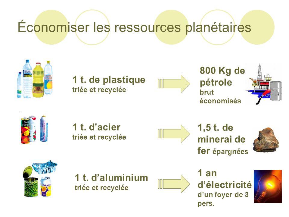 Économiser les ressources planétaires 1 t. de plastique triée et recyclée 1 t. dacier triée et recyclée 1 t. daluminium triée et recyclée 800 Kg de pé