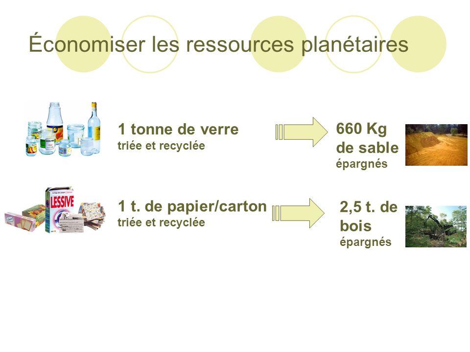 Économiser les ressources planétaires 1 tonne de verre triée et recyclée 1 t. de papier/carton triée et recyclée 660 Kg de sable épargnés 2,5 t. de bo