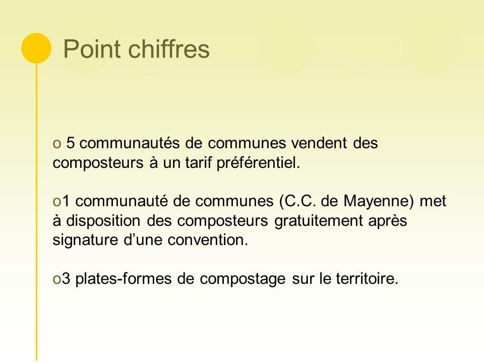 Point chiffres o 5 communautés de communes vendent des composteurs à un tarif préférentiel. o1 communauté de communes (C.C. de Mayenne) met à disposit