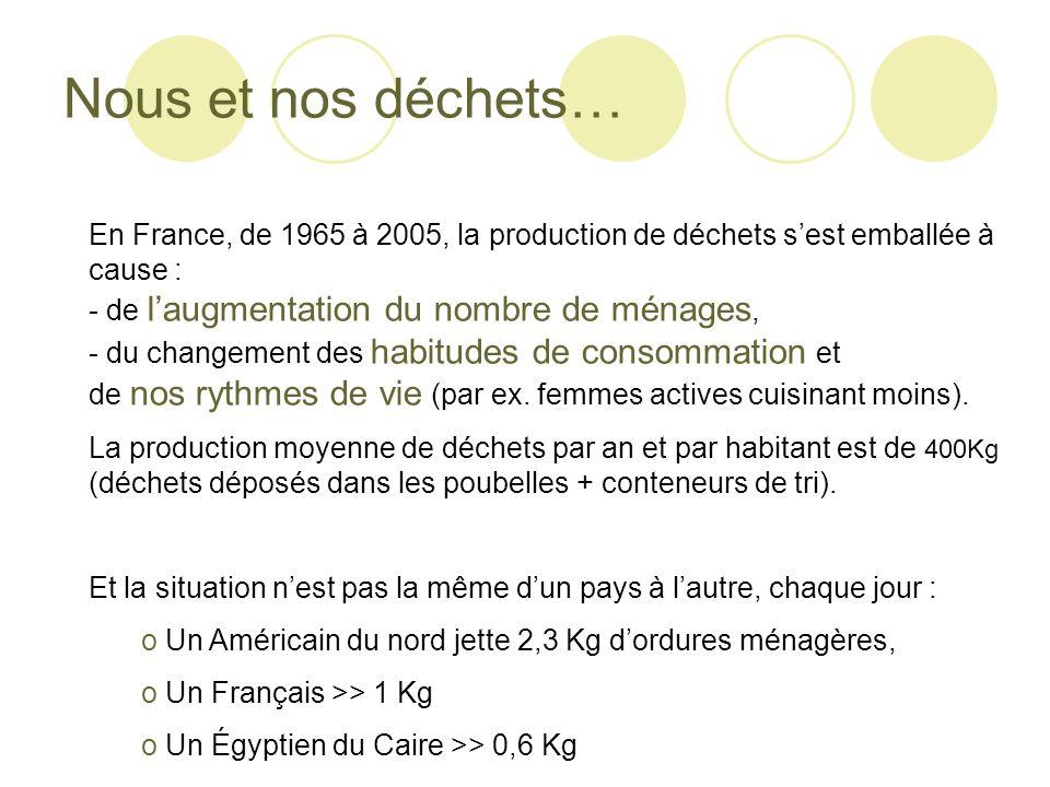 Nous et nos déchets… En France, de 1965 à 2005, la production de déchets sest emballée à cause : - de laugmentation du nombre de ménages, - du changem
