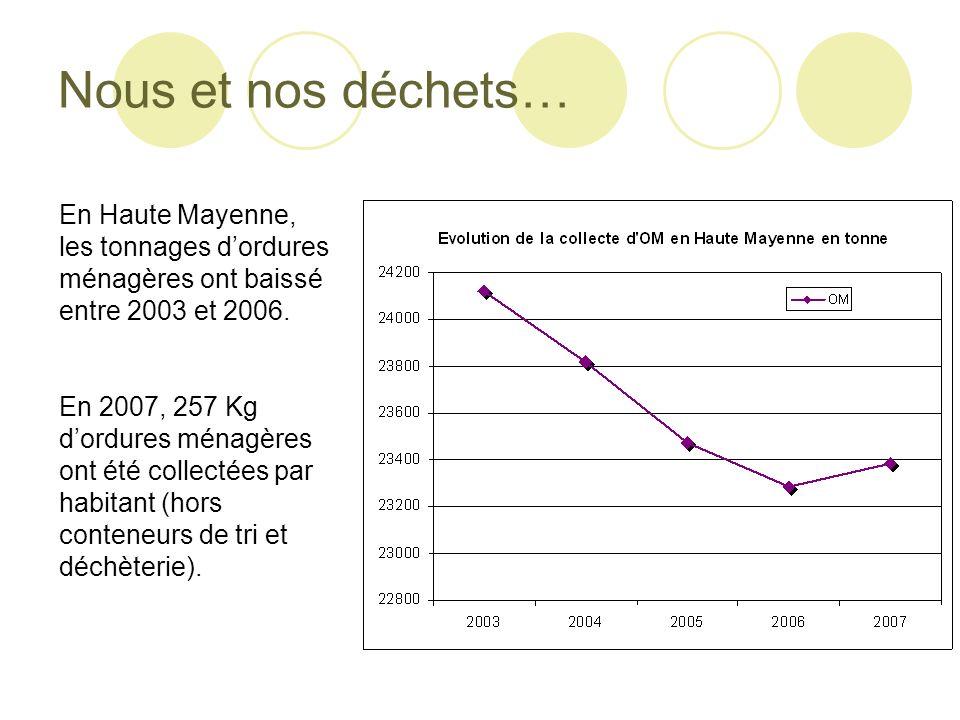 Nous et nos déchets… En Haute Mayenne, les tonnages dordures ménagères ont baissé entre 2003 et 2006. En 2007, 257 Kg dordures ménagères ont été colle
