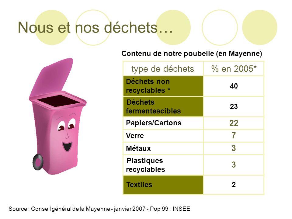 Nous et nos déchets… type de déchets% en 2005* Déchets non recyclables * 40 Déchets fermentescibles 23 Papiers/Cartons 22 Verre 7 Métaux 3 Plastiques