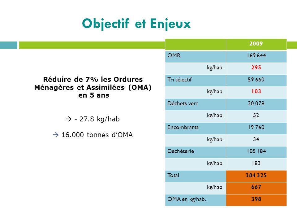 Réduire de 7% les Ordures Ménagères et Assimilées (OMA) en 5 ans - 27.8 kg/hab - 16.000 tonnes dOMA 2009 OMR169 644 kg/hab.295 Tri sélectif59 660 kg/h