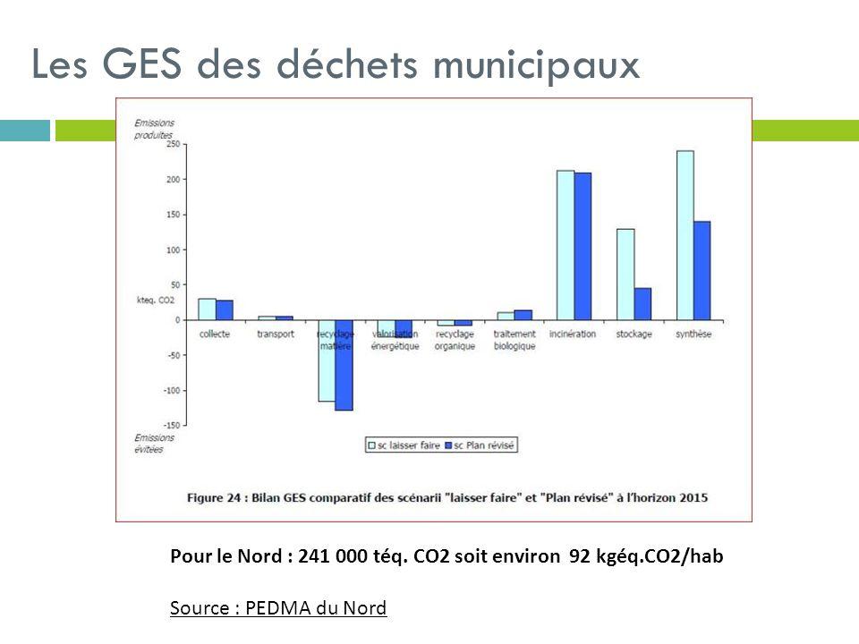 Les GES des déchets municipaux Pour le Nord : 241 000 téq. CO2 soit environ 92 kgéq.CO2/hab Source : PEDMA du Nord