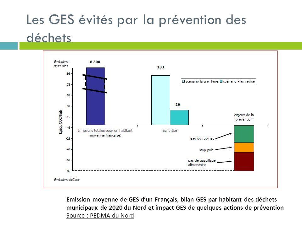 Les GES évités par la prévention des déchets Emission moyenne de GES dun Français, bilan GES par habitant des déchets municipaux de 2020 du Nord et im