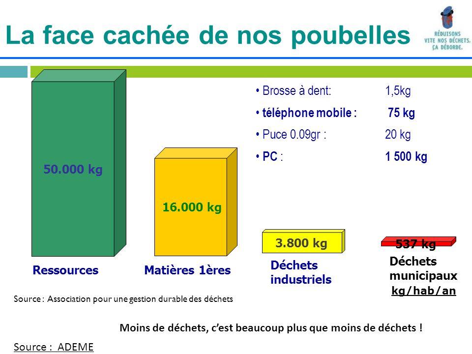 La face cachée de nos poubelles Moins de déchets, cest beaucoup plus que moins de déchets ! 50.000 kg 3.800 kg kg/hab/an 537 kg Déchets municipaux Déc