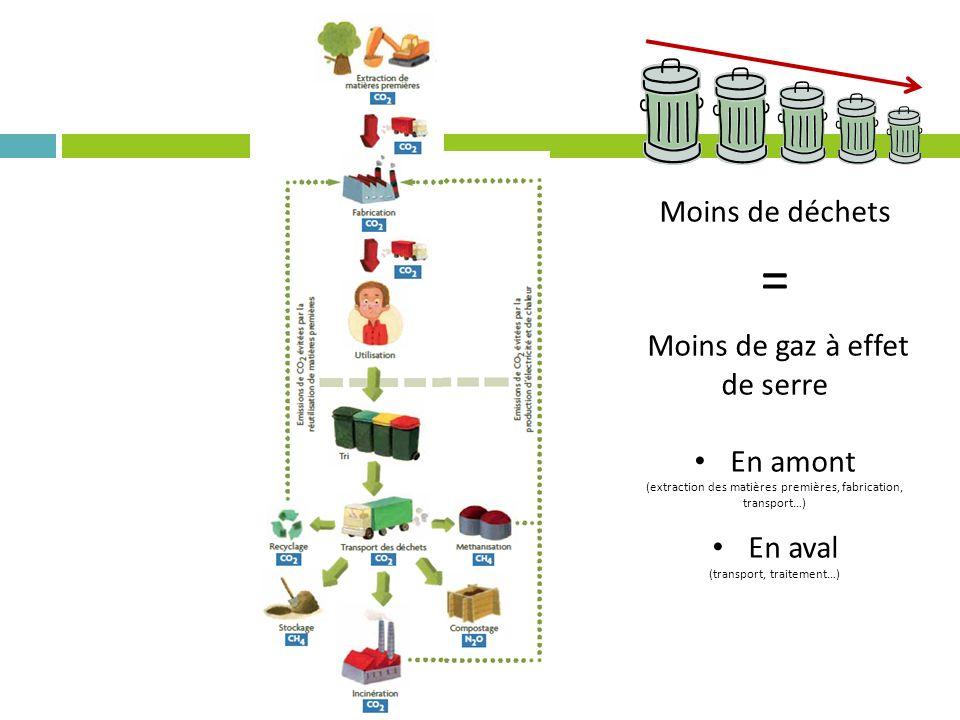 Moins de déchets = Moins de gaz à effet de serre En amont (extraction des matières premières, fabrication, transport…) En aval (transport, traitement…