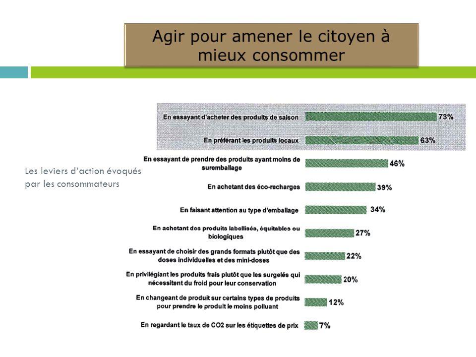 Les leviers daction évoqués par les consommateurs