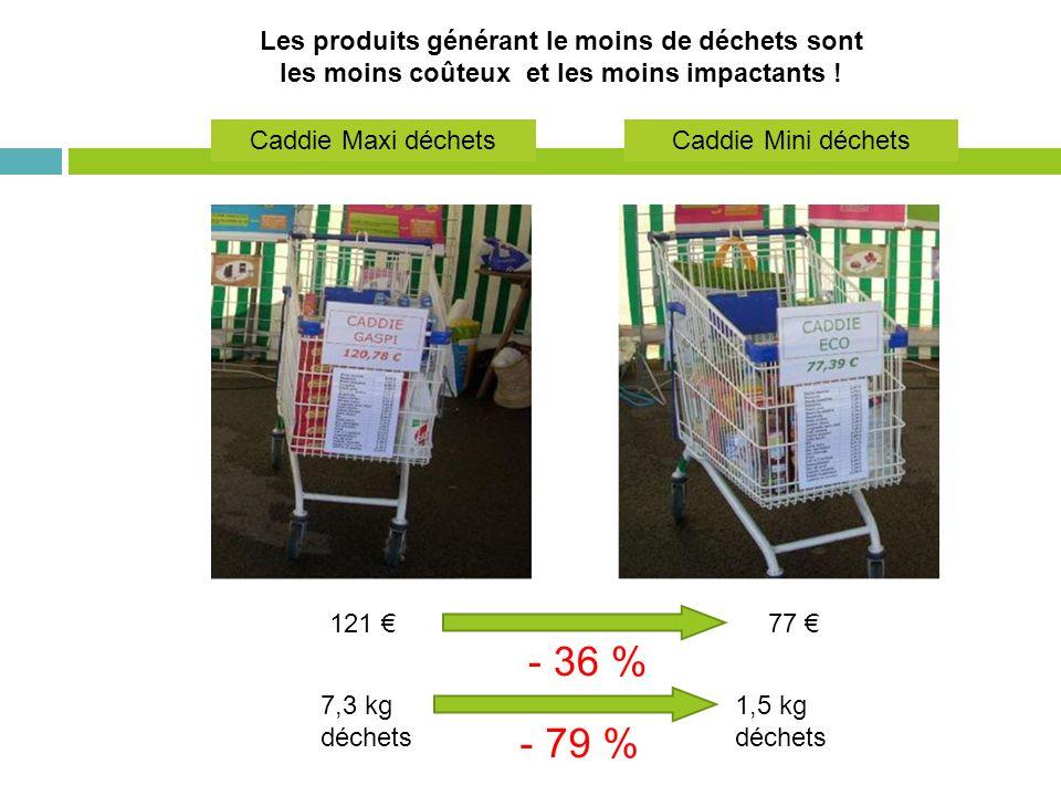 Les produits générant le moins de déchets sont les moins coûteux et les moins impactants ! Caddie Mini déchets Caddie Maxi déchets 121 77 - 36 % 7,3 k