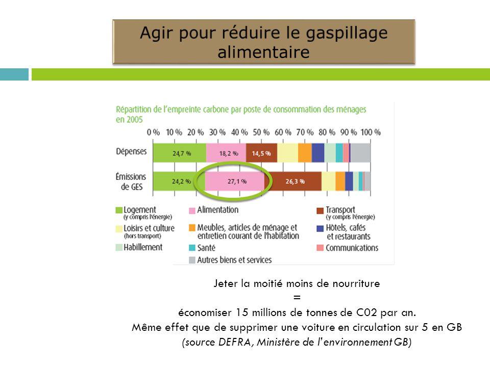 Jeter la moitié moins de nourriture = économiser 15 millions de tonnes de C02 par an. Même effet que de supprimer une voiture en circulation sur 5 en
