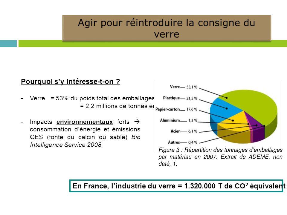 Pourquoi sy intéresse-t-on ? -Verre = 53% du poids total des emballages = 2,2 millions de tonnes en France -Impacts environnementaux forts consommatio