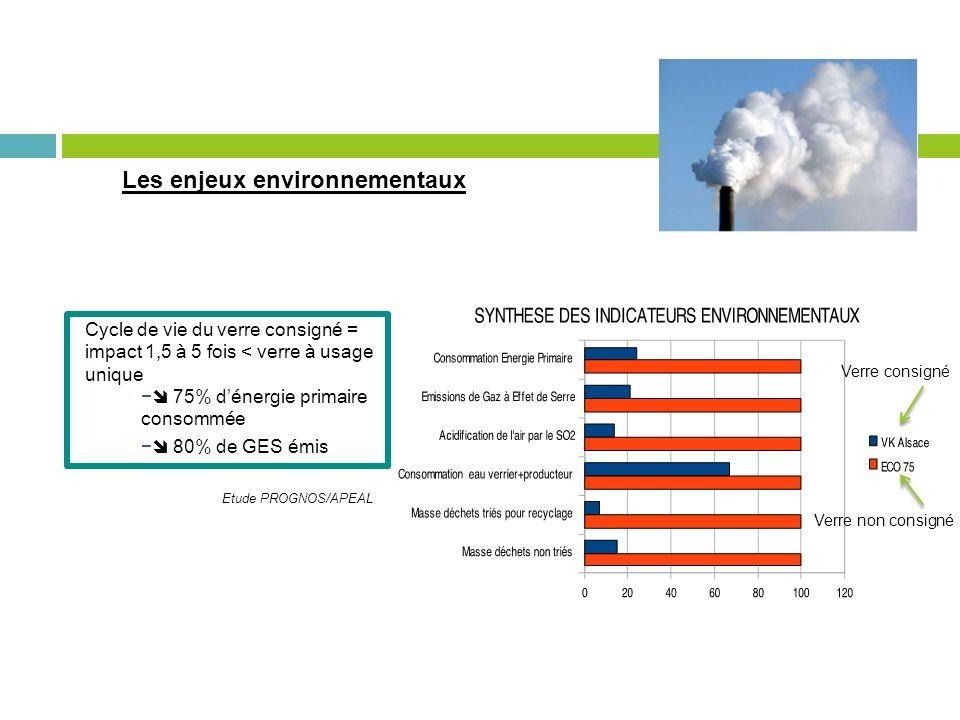 Les enjeux environnementaux Verre consigné Verre non consigné Cycle de vie du verre consigné = impact 1,5 à 5 fois < verre à usage unique 75% dénergie